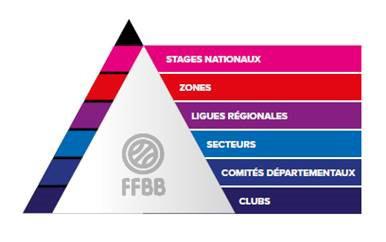 Pyramide du plan de performance fédérale