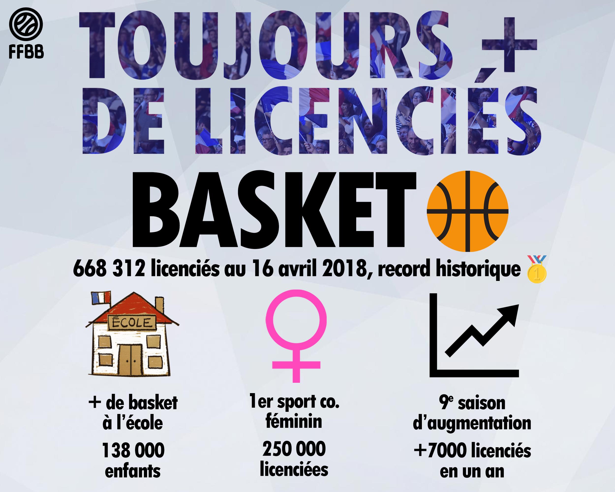 Nouveau record historique de licenciés pour le basket français
