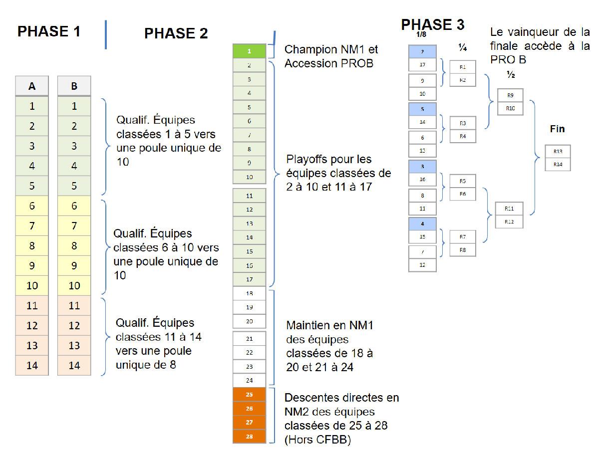 schéma refonte NM1