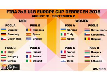 Tableau poule Coupe d'Europe 3x3 2018