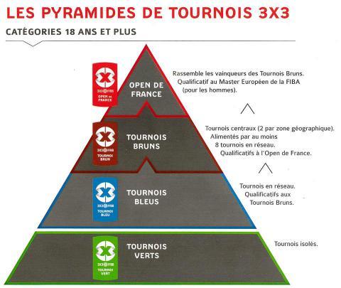 Pyramides de Tournois 3X3